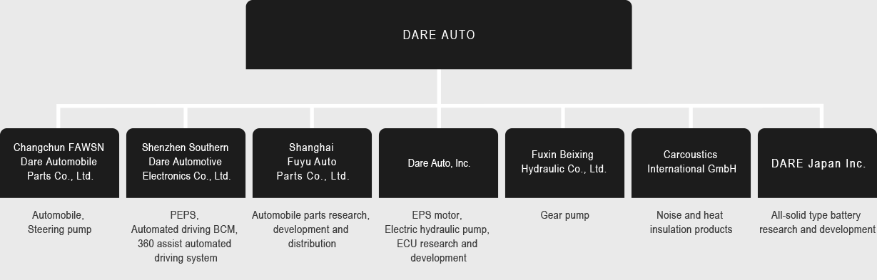 Introduction of DARE AUTO|DARE JAPAN-All-solid type battery